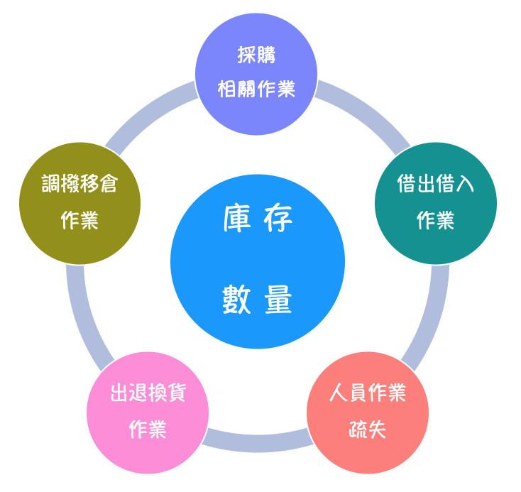 庫存管理五步驟