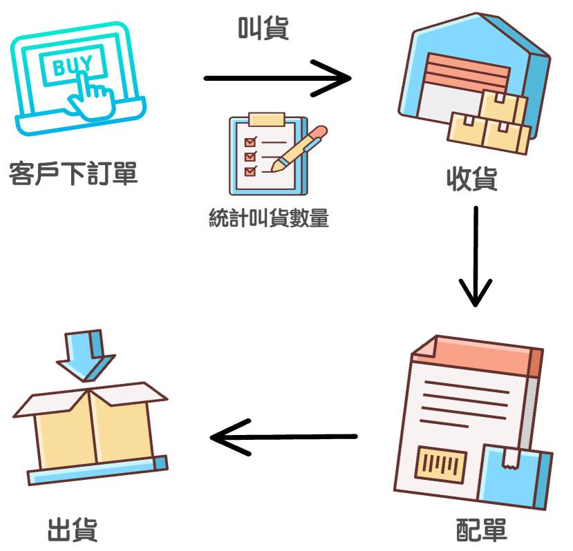 預購訂單配單流程