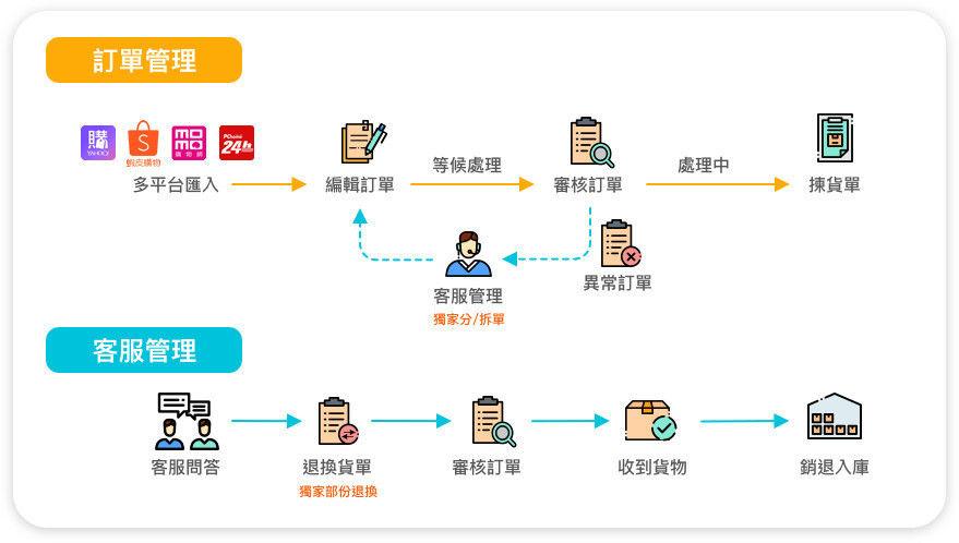 訂單管理流程