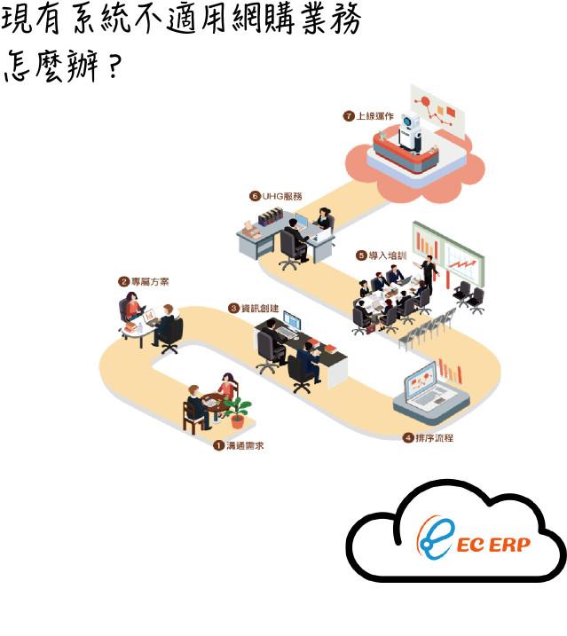 公司內部原有系統,不符合電商部門使用,可以怎麼做?