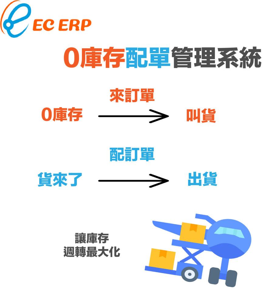 【經典見證】0庫存配單管理系統